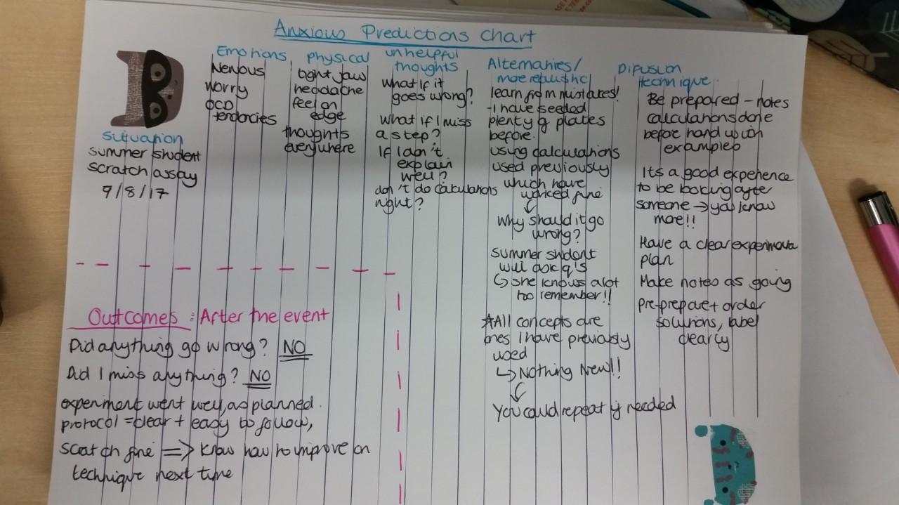 ANxious chart